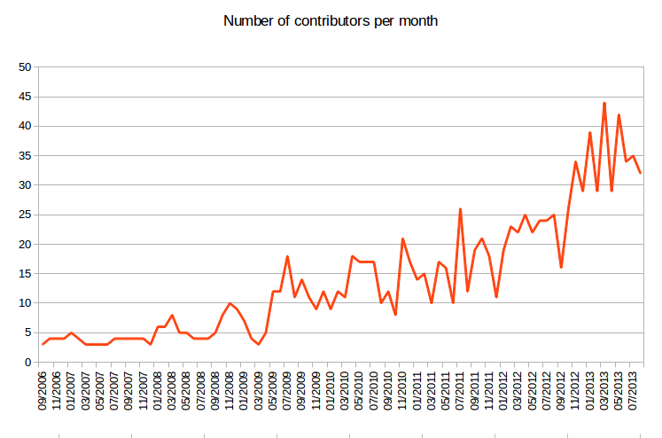Number of Buildroot contributors