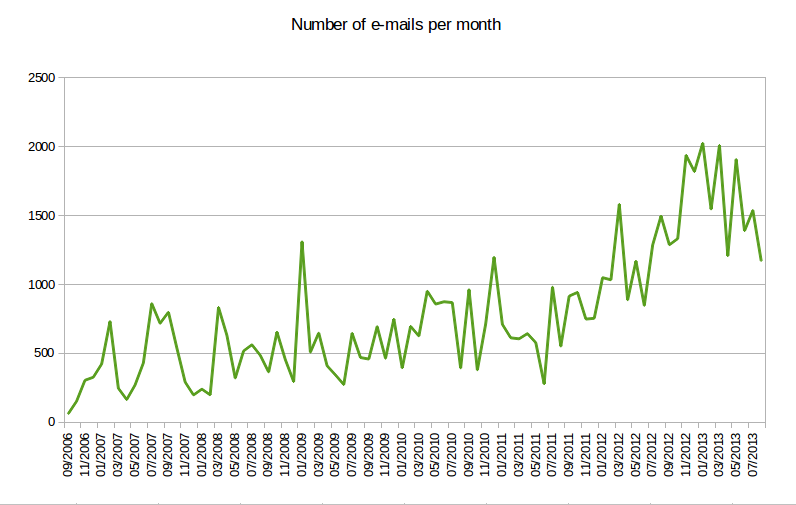 Number of Buildroot mailing list posts