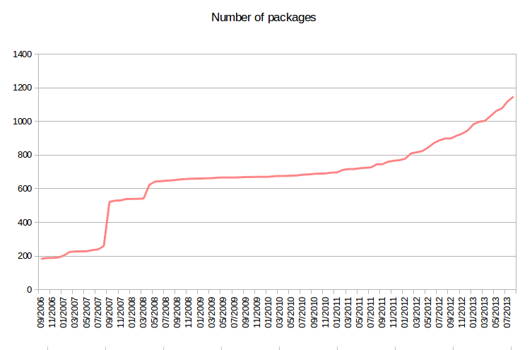 Number of Buildroot packages