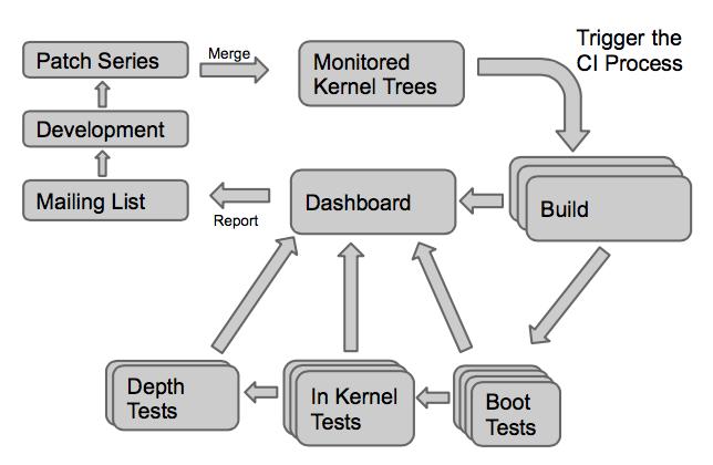 KernelCI complete process