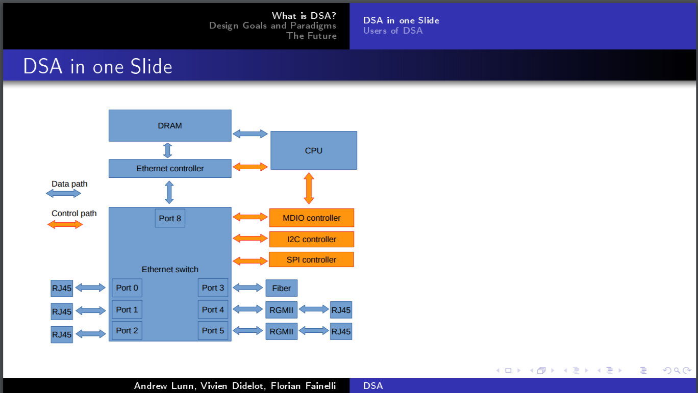 Bootlin – Page 13 – Embedded Linux and kernel engineering