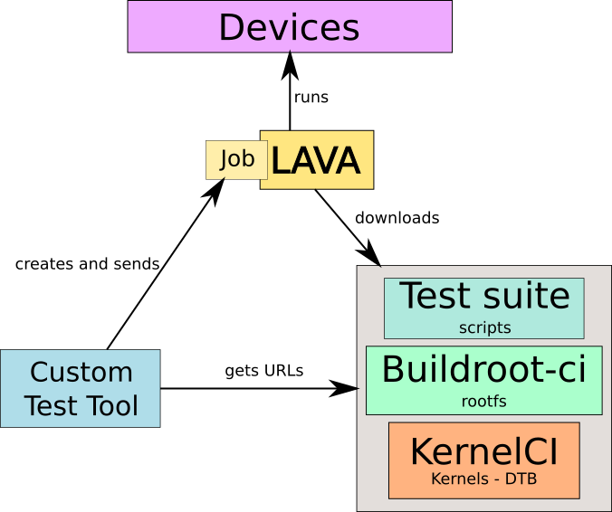 Bootlin – Page 12 – Embedded Linux and kernel engineering