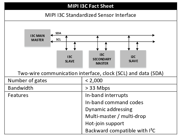 MIPI I3C fact sheet, from the MIPI I3C white paper