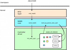 NAND stack with exec_op