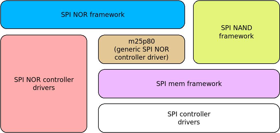 SPI memory stack