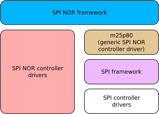Current SPI NOR stack