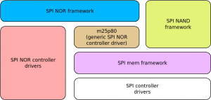 The spi-mem framework in Linux
