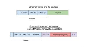 Network traffic encryption in Linux using MACsec and hardware