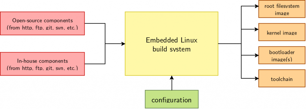 Principle of an embedded Linux build system