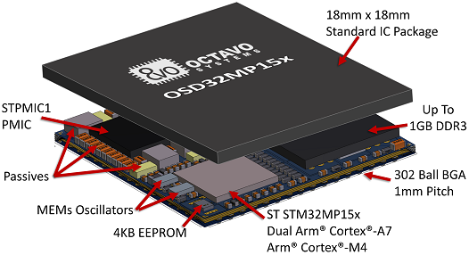 OSD32MP15x system-in-package