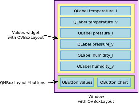 Qt Sensor demo UI