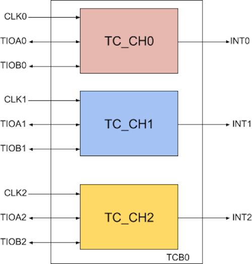 Microchip TCB