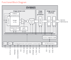 OV8865 block diagram