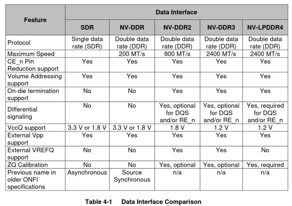 ONFI datasheet on data interfaces